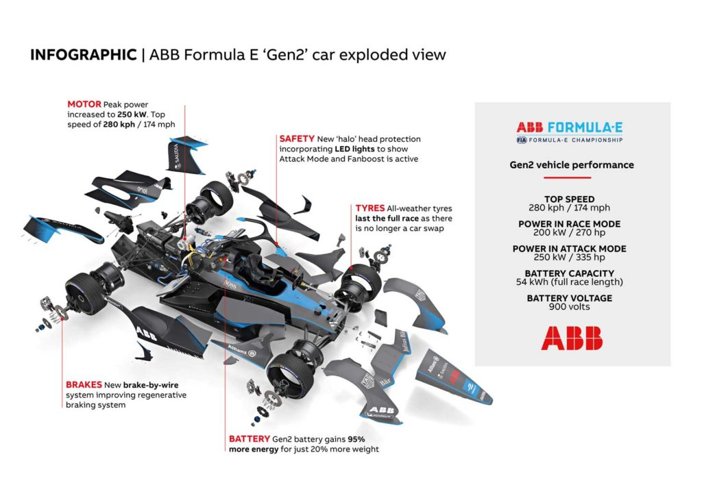 ABB reveals the powertrain changes behind Season 5's Gen2 car